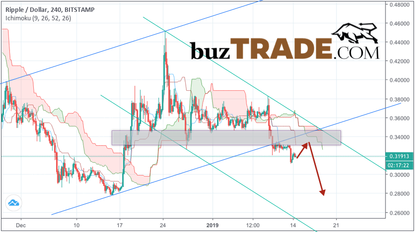 Ripple Forecast and Analysis XRP/USD January 15, 2019