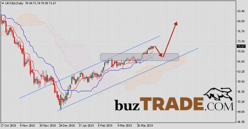 Analysis and Forecast Brent crude oil April 15 — 19, 2019