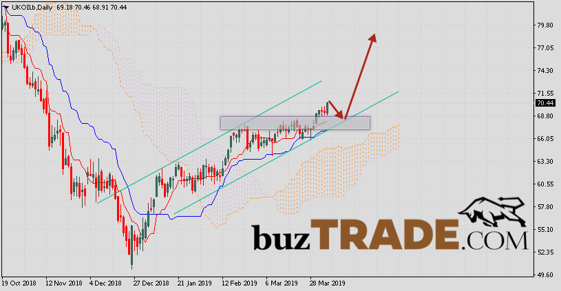 Analysis and Forecast Brent crude oil April 8 — 12, 2019