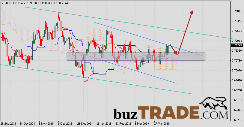 FOREX weekly Forecast AUD/USD April 15 — 19, 2019