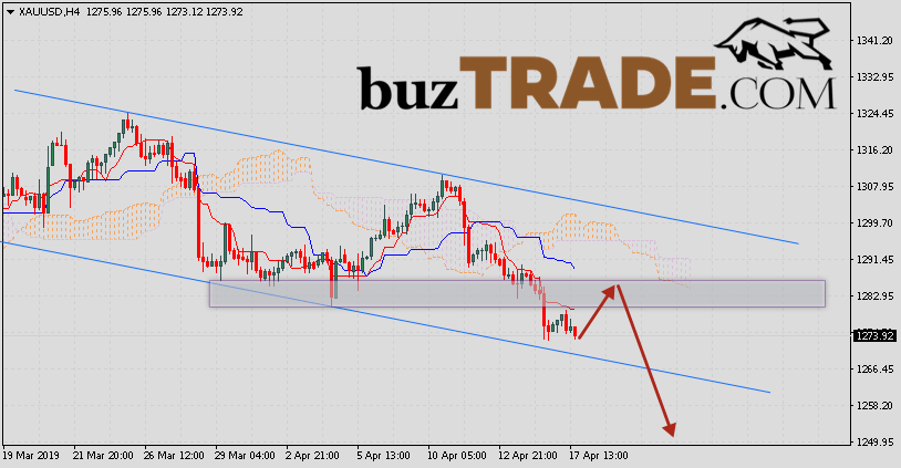 GOLD Price Forecast and Analysis April 19, 2019