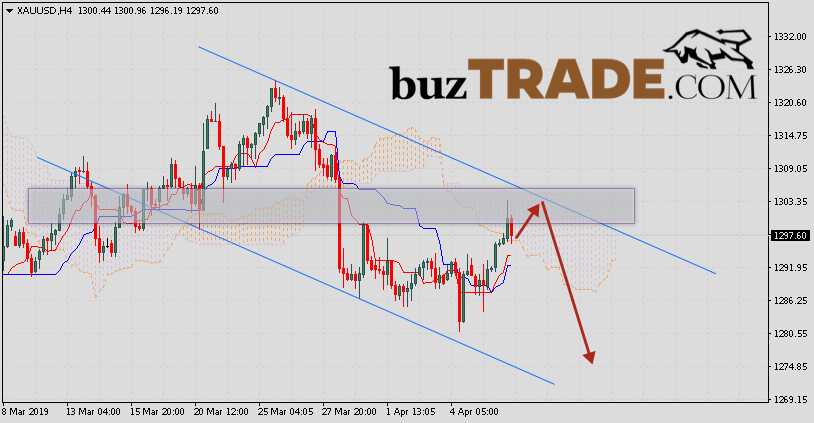 GOLD Price Forecast and Analysis April 9, 2019