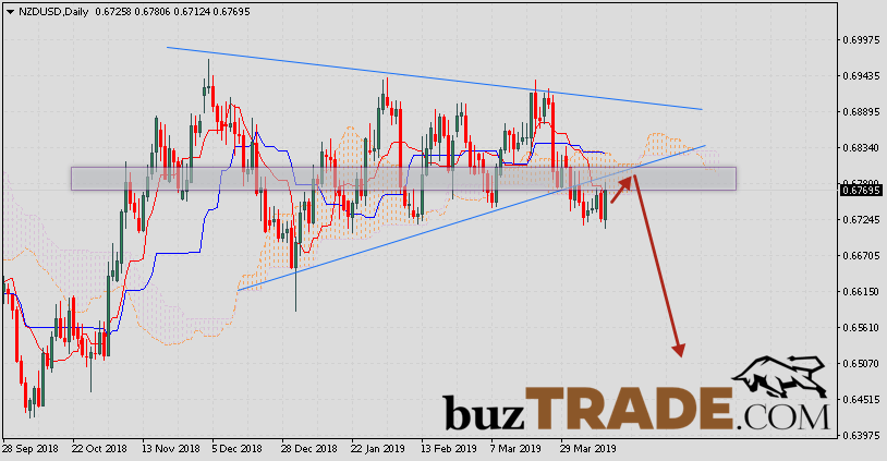 Technical Analysis and Forecast NZD/USD April 15 — 19, 2019